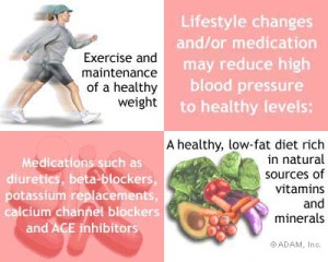 Blood Pressure Management Guidelines 300x240 Blood Pressure Management consists of lifestyle changes and Hypercet supplement intake