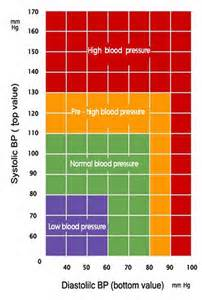 Blood Pressure High Blood Pressure for the long term increases Glaucoma development risk