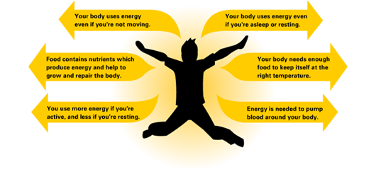 Body Energy Body Energy is a complex process of body chemistry balancing and strengthening involving HGH Energizer