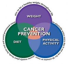 Colon Cancer Prevention Colon Cancer Prevention is a matter of proper diet, healthy weight, physical activity and Digest It