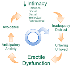 Erectile Dysfunction Causes Erectile Dysfunction Solution can take the form of an alternative device or a natural supplement in Virility Ex