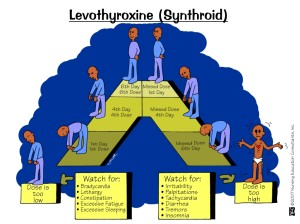 Thyroid Condition Treatment 300x224 Thyroid Condition reversible with prescribed Levothyroxine therapy and natural Thypro supplement intake